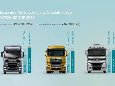 Traton Group präsentiert vorläufige Ergebnisse für 2020: Umsatz sinkt um 16 Prozent auf 22,6 Milliarden Euro