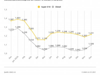 ADAC: 2020 hat den Autofahrern in Deutschland eines der günstigsten Tankjahre seit langem beschert