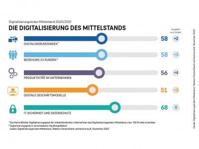 Digitalisierungsindex Mittelstand: Transport-und Logistikbranche gehört zu den digitalen Vorreitern