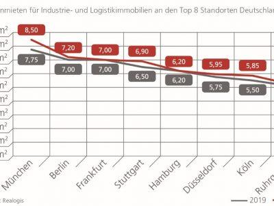 Top-8 Logistikmärkte Hamburg und Berlin robust und umsatzstark