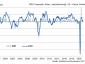 Kluft zwischen Industrie und Servicesektor wächst