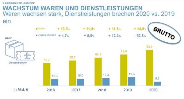 E-Commerce beschleunigt Wachstum deutlich auf mehr als 83 Mrd. Euro Warenumsatz in 2020 – bevh forde