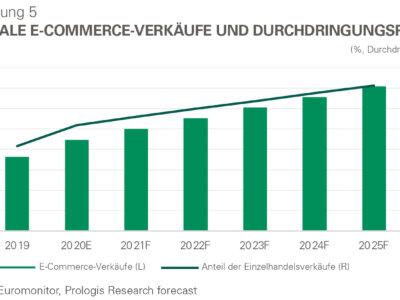 Für immer verändert: Die Zukunft der Logistikimmobilien-Nachfrage