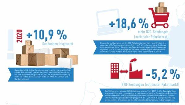Über 4 Mrd. transportierte Sendungen – Paketdienste halten den Alltag am Laufen