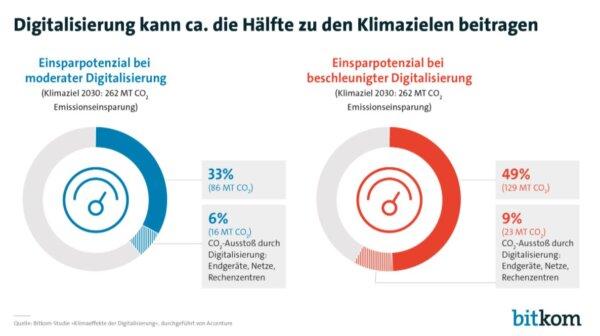Die Hälfte der Deutschen hofft auf Technologien gegen den Klimawandel