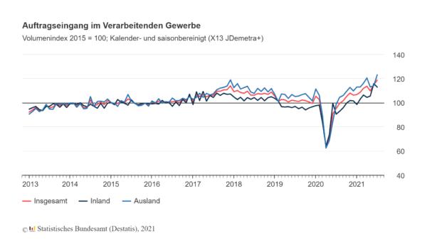 Deutsche Industrie verzeichnet Auftragsrekord