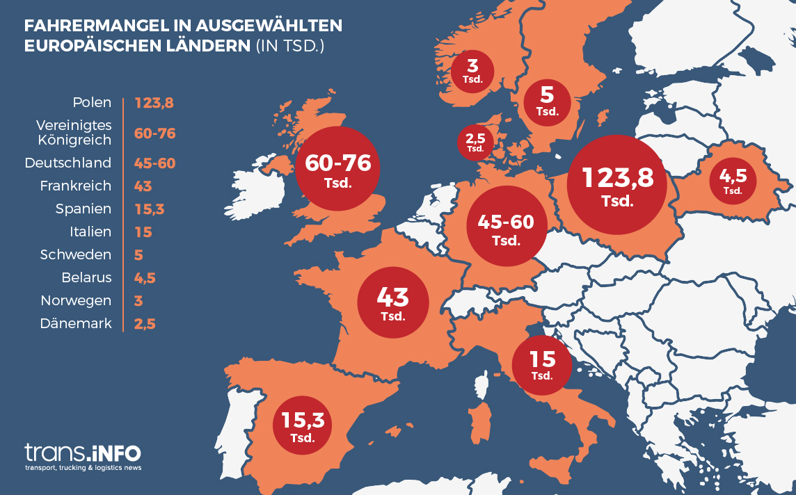 In ganz Europa herrscht ein Mangel an Berufskraftfahrern. Das Vereinigte Königreich ist nicht am schwersten davon betroffen.