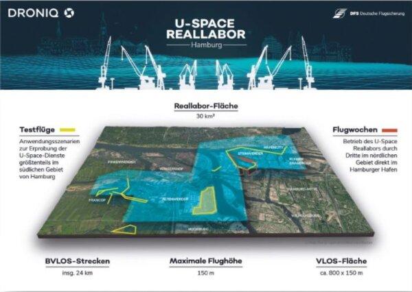 U-Space Reallabor startet in die Testphase
